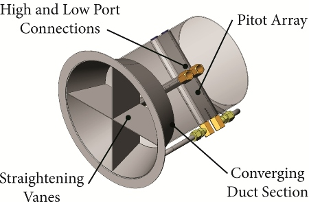 The HBP diagram shows the different components of the HBP including the integral velocity averaging pitot array